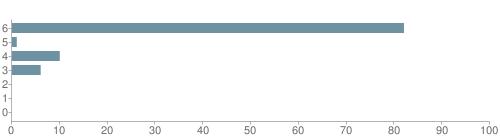 Chart?cht=bhs&chs=500x140&chbh=10&chco=6f92a3&chxt=x,y&chd=t:82,1,10,6,0,0,0&chm=t+82%,333333,0,0,10 t+1%,333333,0,1,10 t+10%,333333,0,2,10 t+6%,333333,0,3,10 t+0%,333333,0,4,10 t+0%,333333,0,5,10 t+0%,333333,0,6,10&chxl=1: other indian hawaiian asian hispanic black white